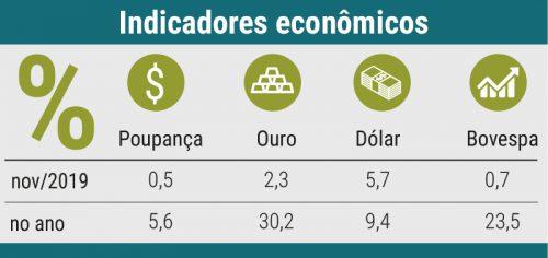 revista-balde-branco-mercado-indicadores-economicos-edicao-660