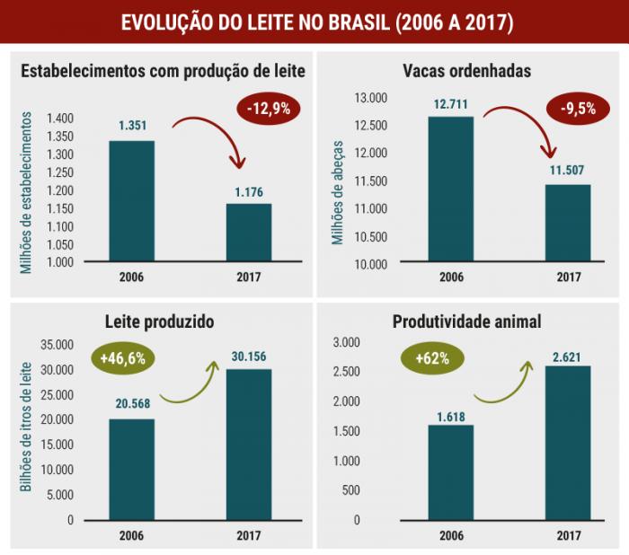 revista-balde-branco-tabela-evolucao-leite-brasil-edicao-660